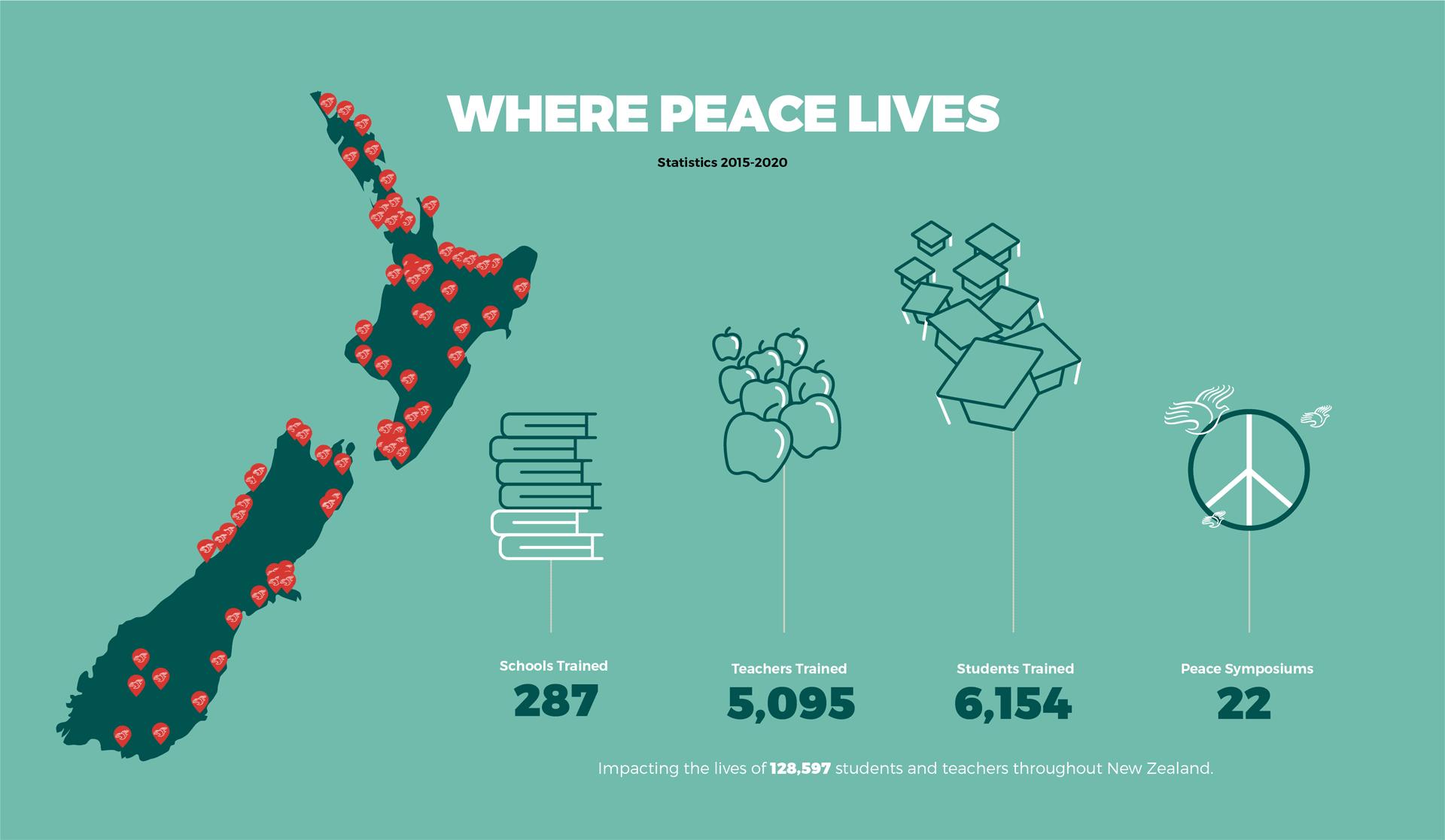 Where Peace Lives